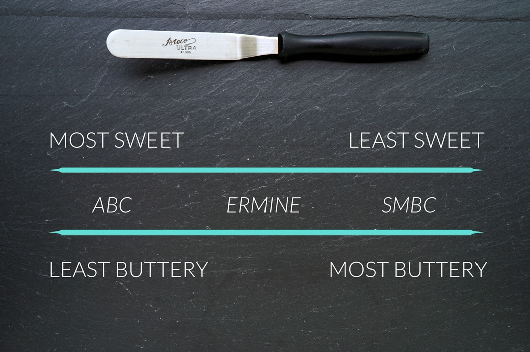 chart comparing american buttercream, ermine icing, and swiss meringue buttercream